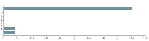 Chart?cht=bhs&chs=500x140&chbh=10&chco=6f92a3&chxt=x,y&chd=t:90,0,0,0,0,8,8&chm=t+90%,333333,0,0,10|t+0%,333333,0,1,10|t+0%,333333,0,2,10|t+0%,333333,0,3,10|t+0%,333333,0,4,10|t+8%,333333,0,5,10|t+8%,333333,0,6,10&chxl=1:|other|indian|hawaiian|asian|hispanic|black|white